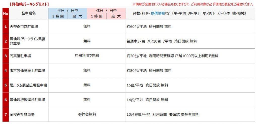 昇仙峡の駐車場リスト