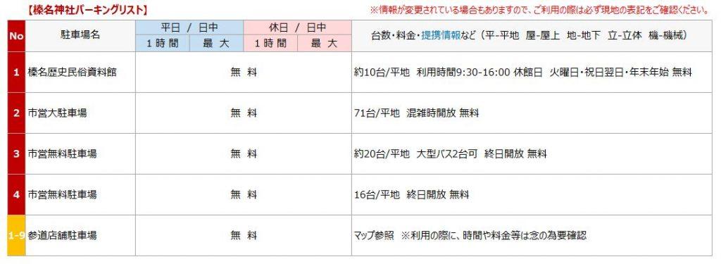 榛名神社の駐車場リスト