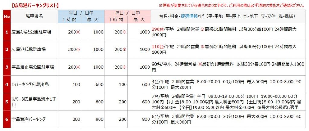 広島港の駐車場リスト