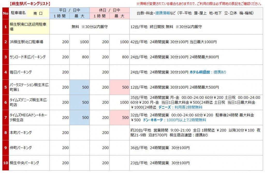 桐生駅の駐車場マップ1
