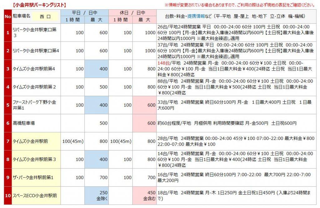 小金井駅の駐車場リスト1