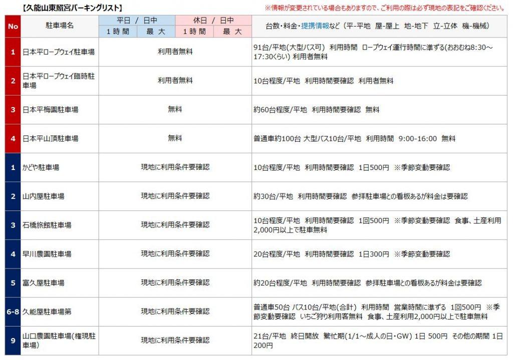 久能山東照宮の駐車場リスト