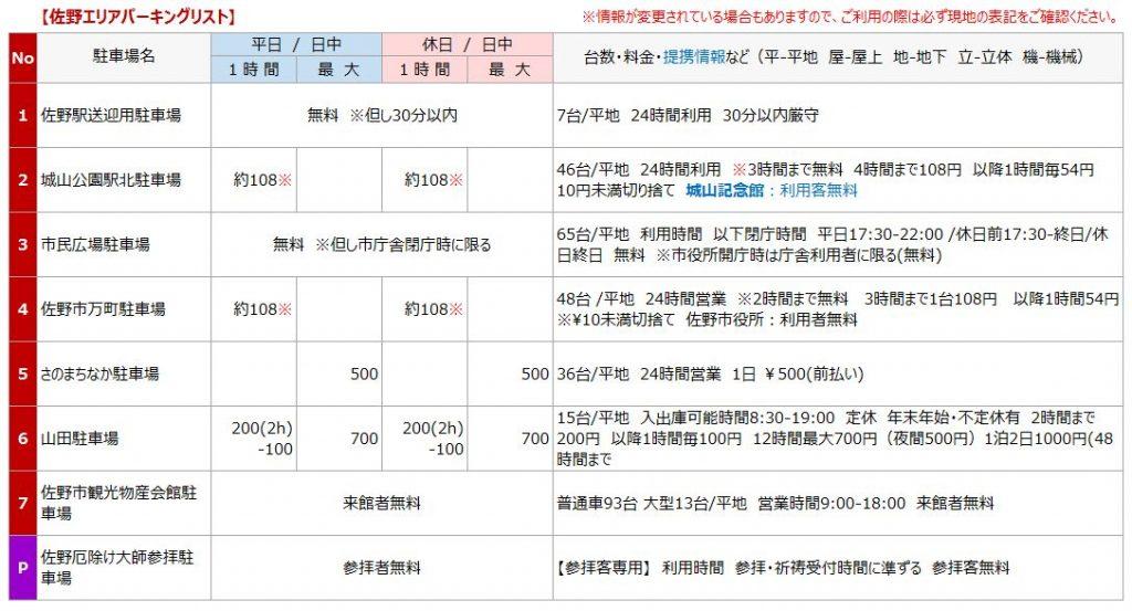 佐野駅の駐車場リスト