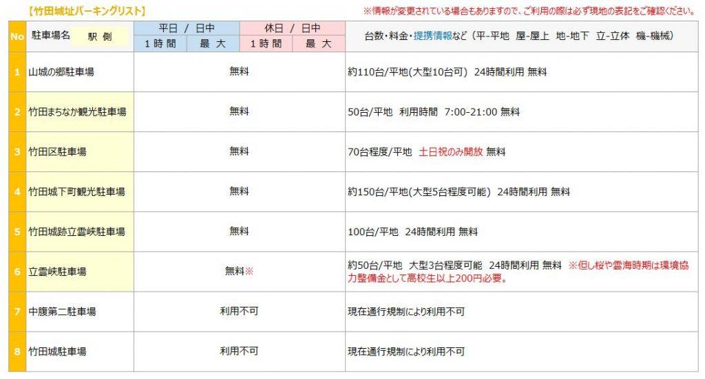 竹田城の駐車場リスト