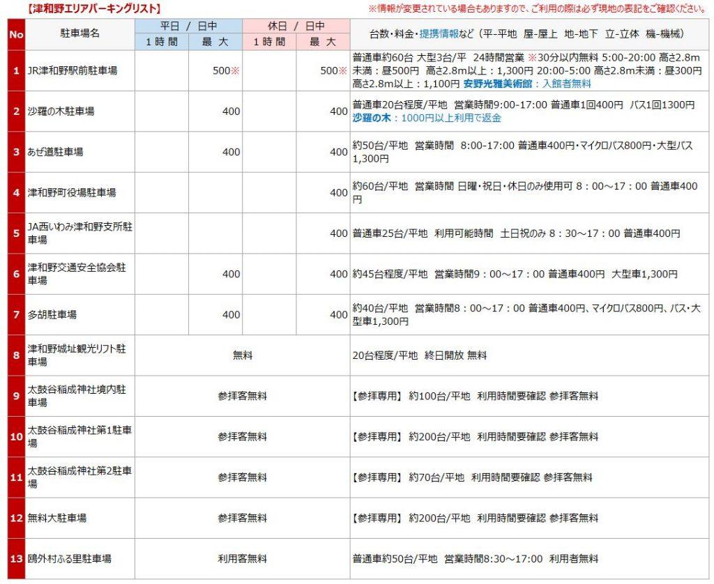 津和野エリアの駐車場リスト