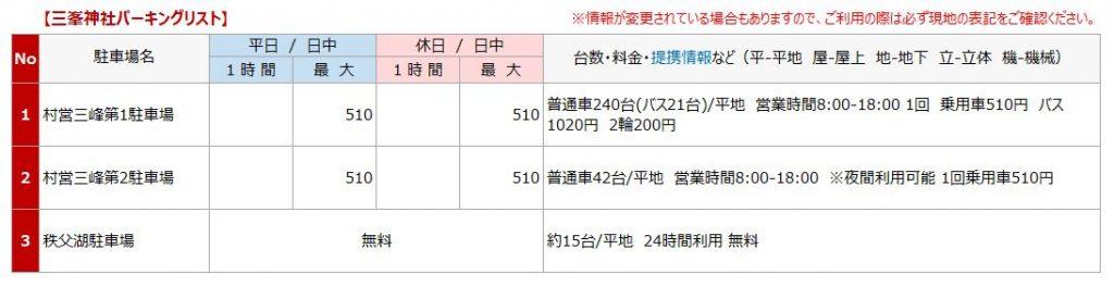 三峯神社の駐車場リスト