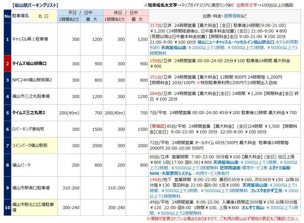 福山駅の駐車場リスト1