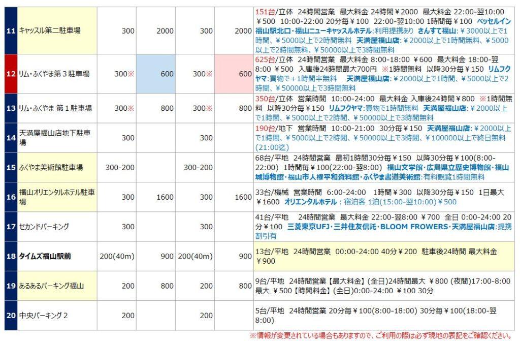 福山駅の駐車場リスト2