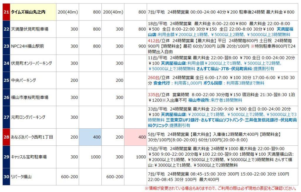 福山駅の駐車場リスト3
