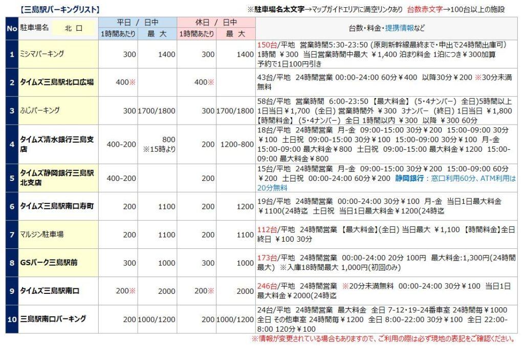 三島駅の駐車場リスト1