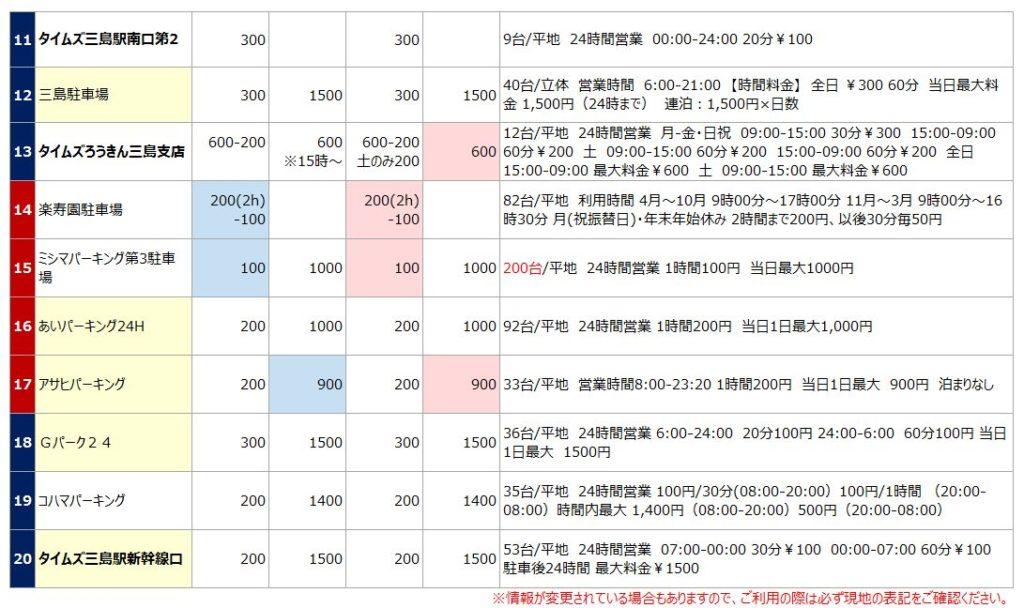 三島駅の駐車場リスト2