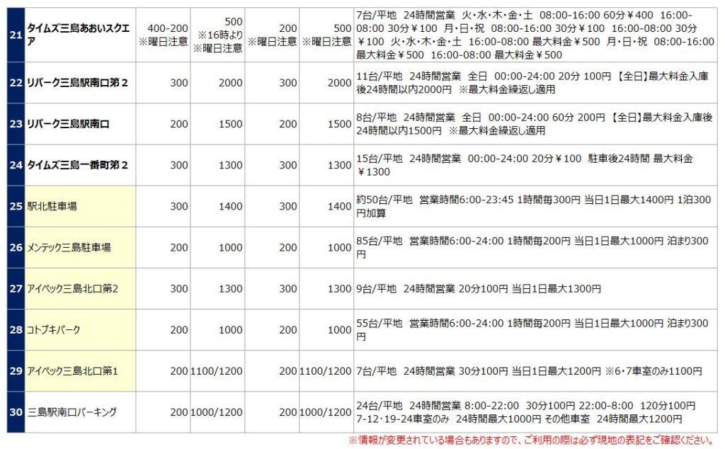 三島駅の駐車場リスト3