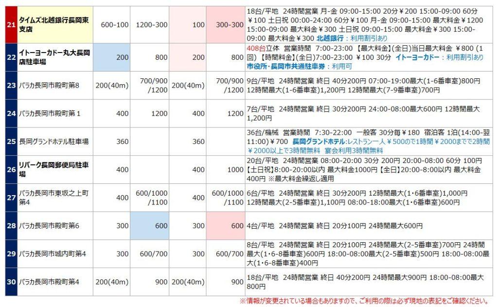 長岡駅の駐車場リスト3