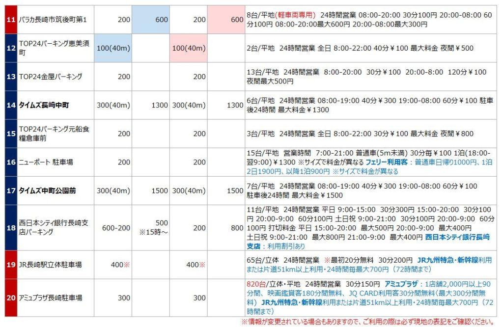 長崎駅の駐車場リスト2