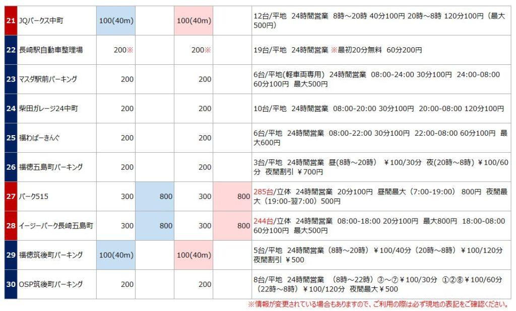 長崎駅の駐車場リスト3