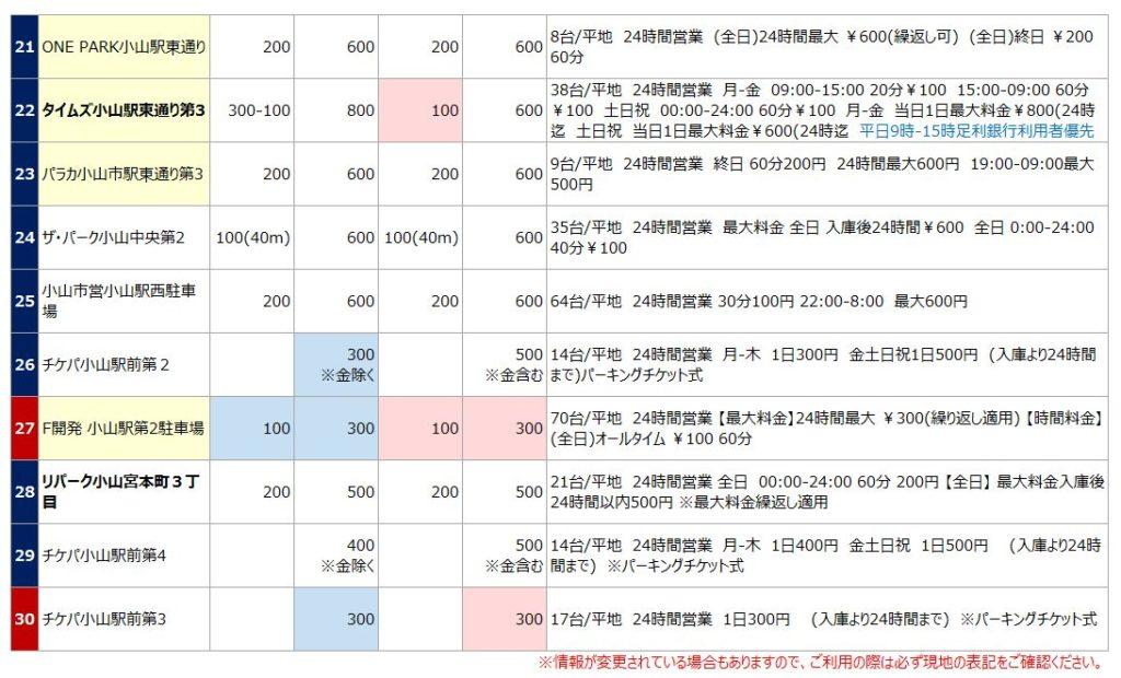 小山駅の駐車場リスト3