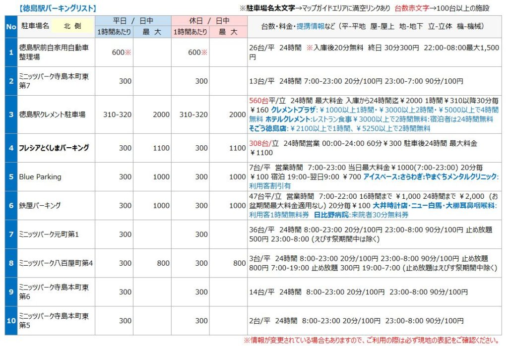 徳島駅の駐車場リスト1