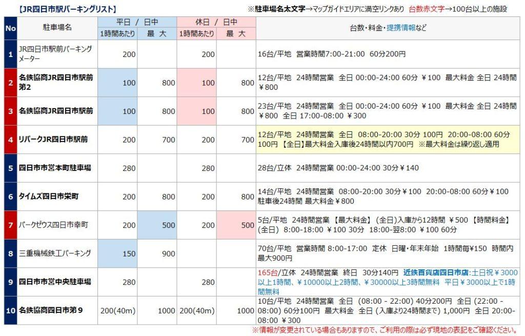 JR四日市駅の駐車場リスト1