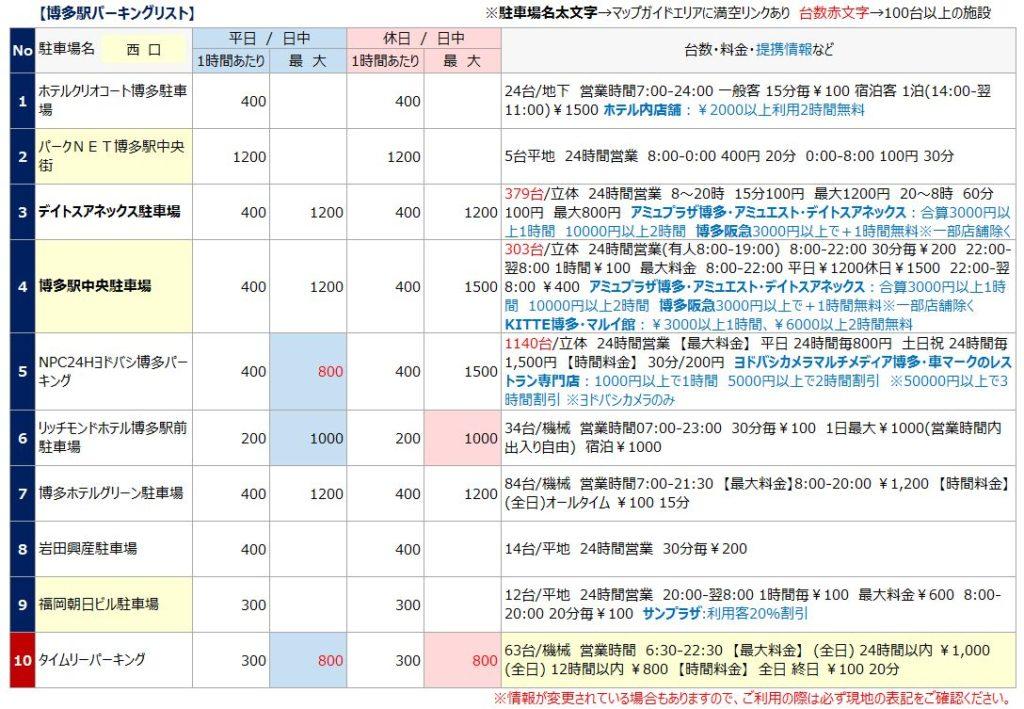 博多駅の駐車場リスト1