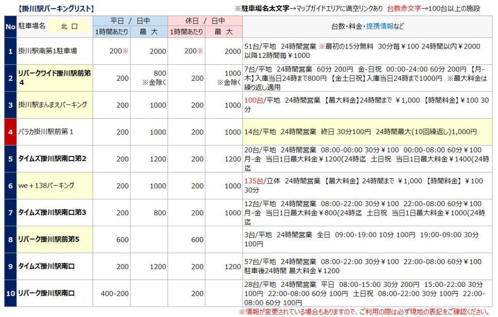 掛川駅の駐車場リスト1