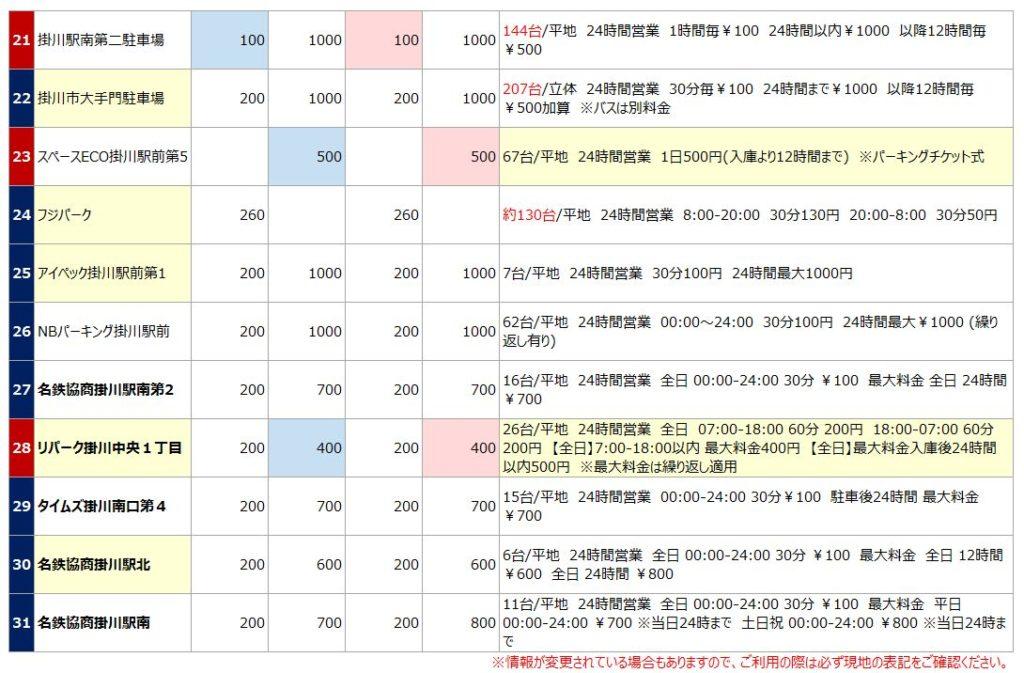 掛川駅の駐車場リスト3