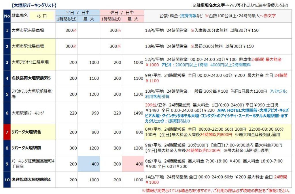 大垣駅の駐車場リスト1