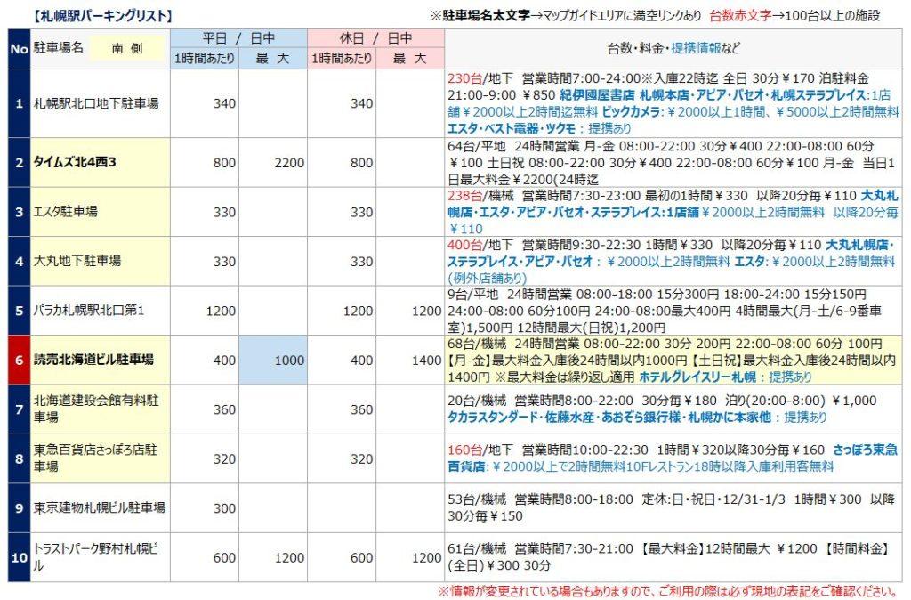 札幌駅の駐車場リスト1