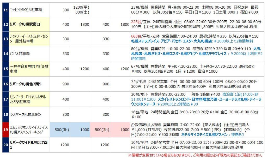 札幌駅の駐車場リスト2