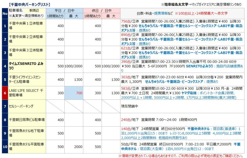 千里中央駅の駐車場リスト1