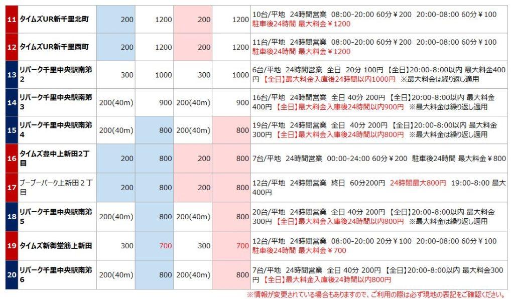 千里中央駅の駐車場リスト2