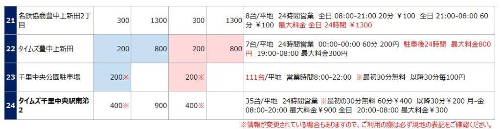 千里中央駅の駐車場リスト3