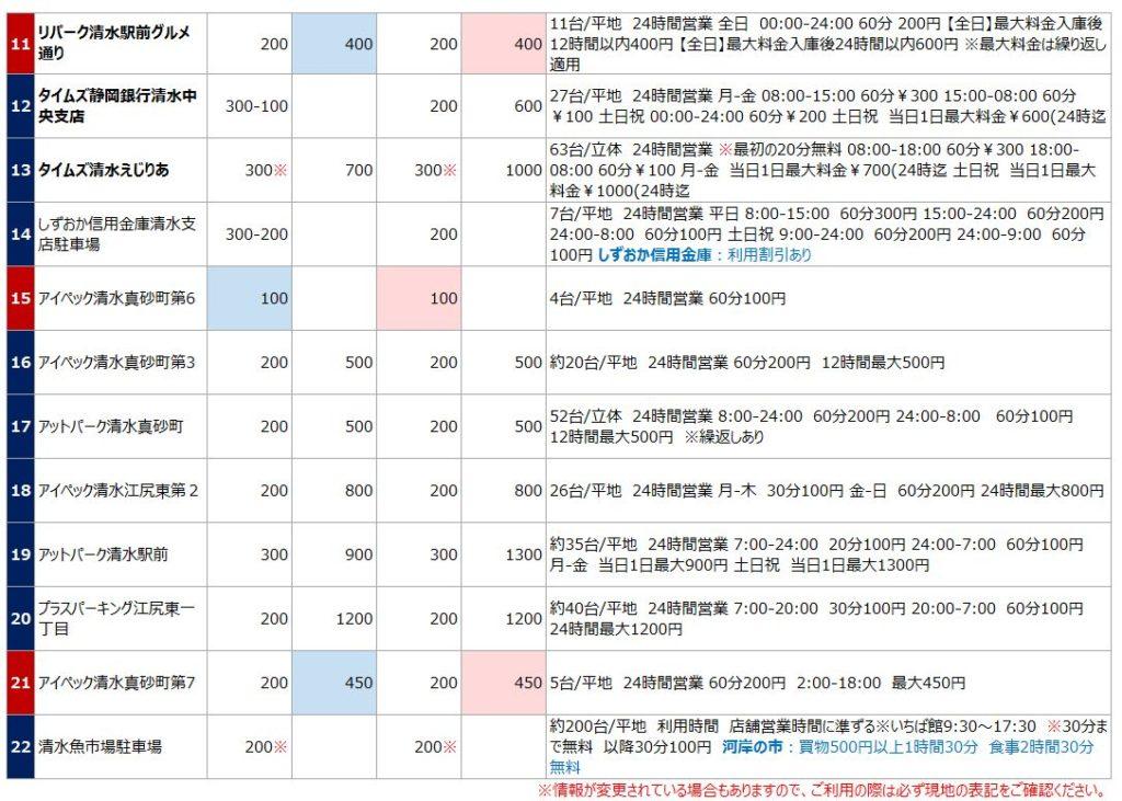 清水駅の駐車場リスト2