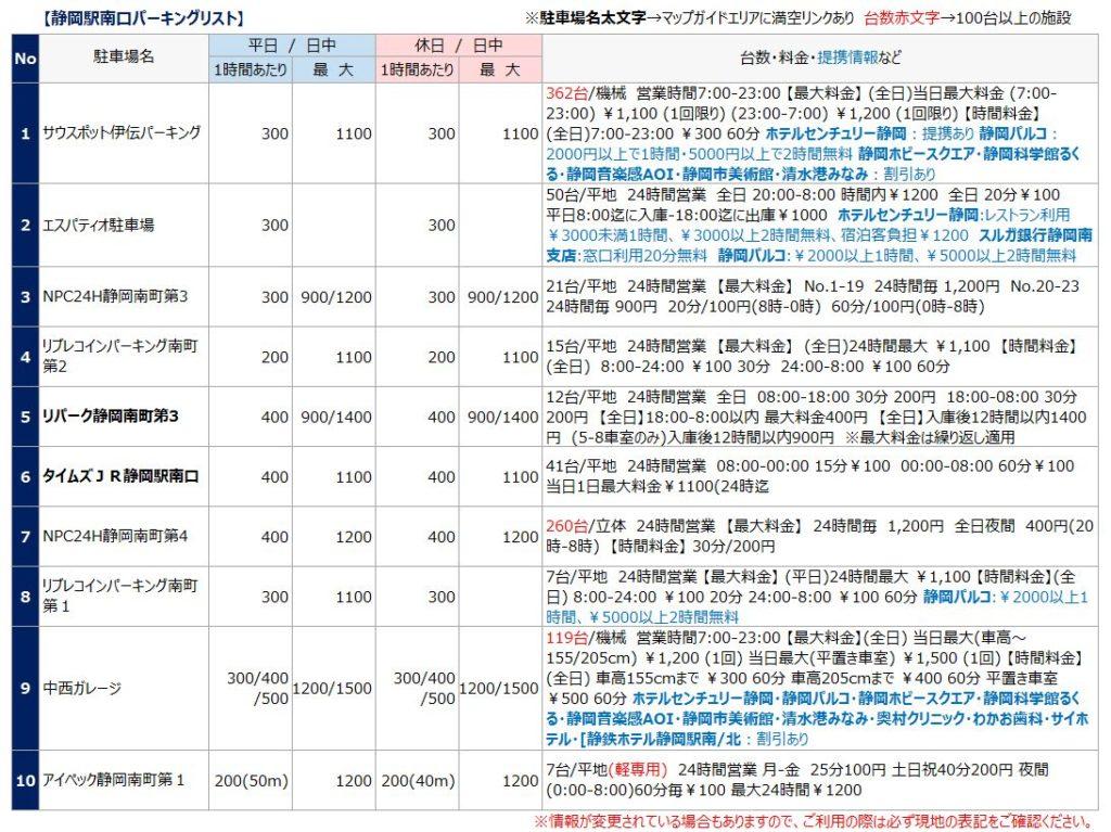 静岡駅南口の駐車場リスト1