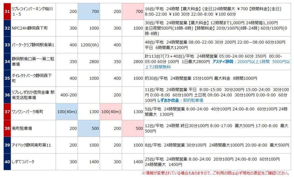 静岡駅南口の駐車場リスト4