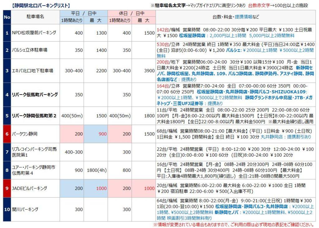 静岡駅の駐車場リスト1