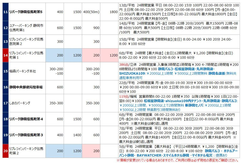 静岡駅の駐車場リスト2