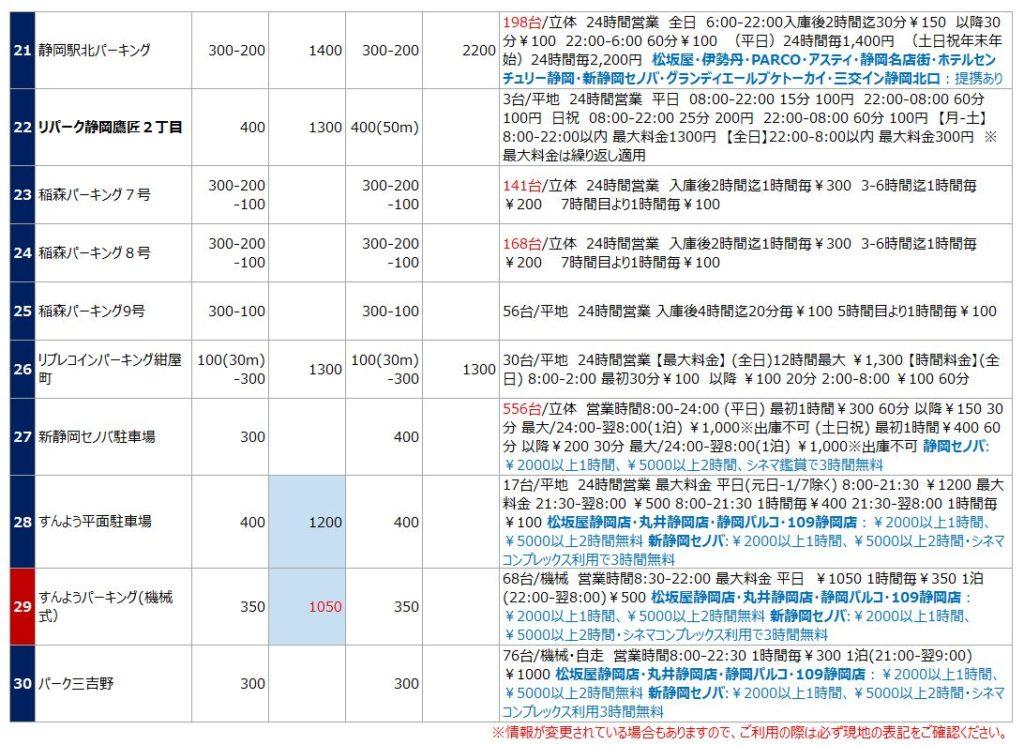 静岡駅の駐車場リスト3