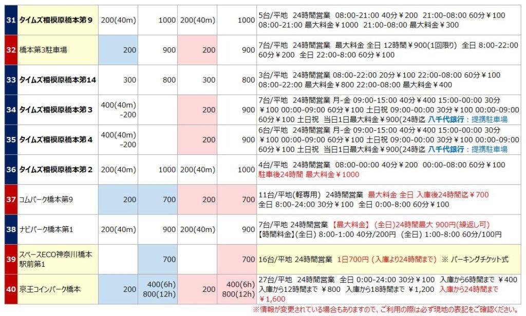橋本駅の駐車場リスト4