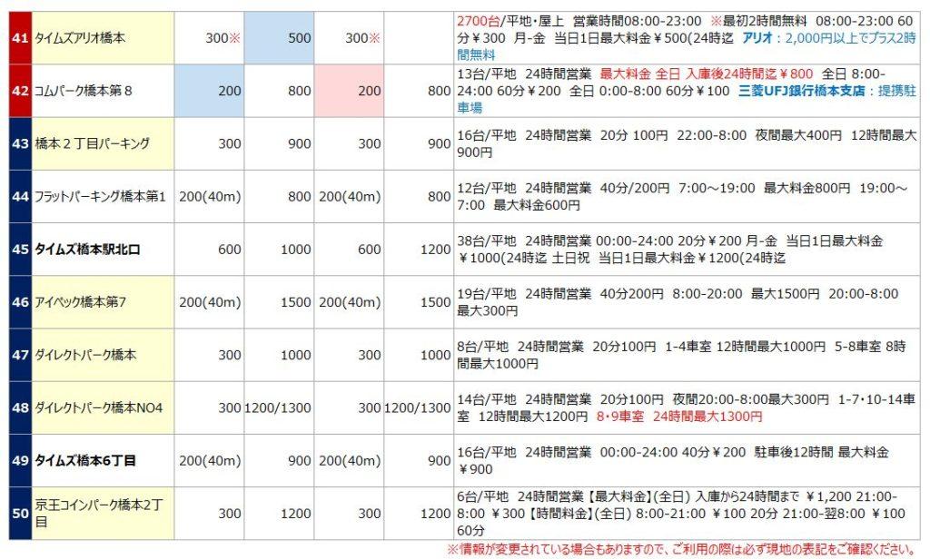 橋本駅の駐車場リスト5