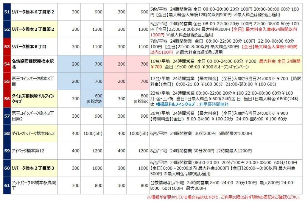 橋本駅の駐車場リスト6