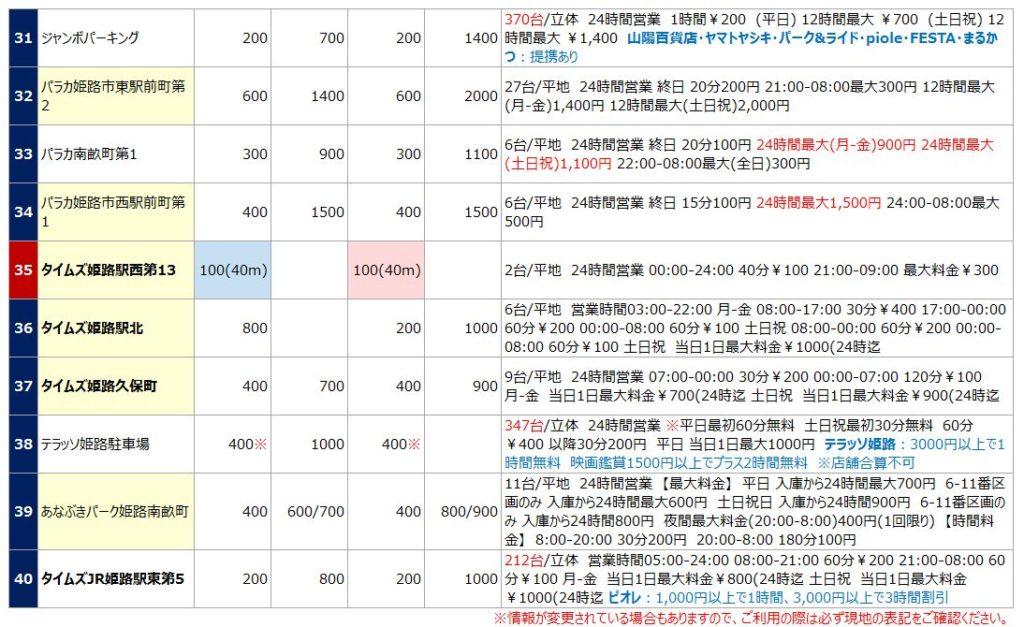 姫路駅の駐車場リスト4