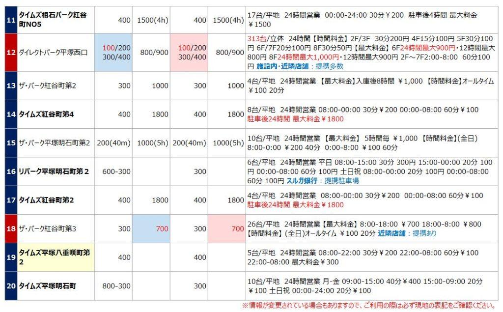 平塚駅の駐車場リスト2