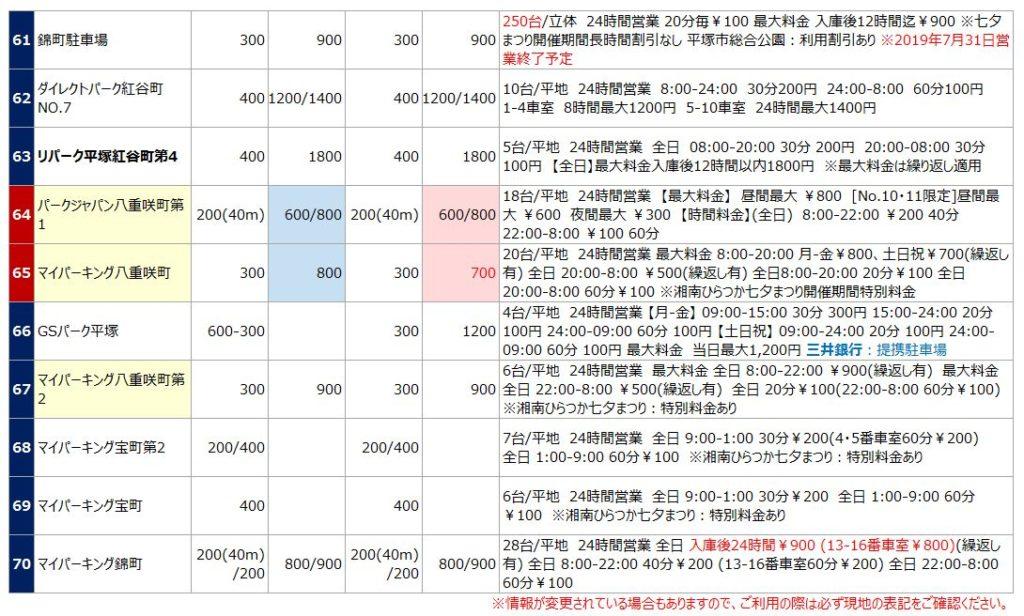 平塚駅の駐車場リスト7