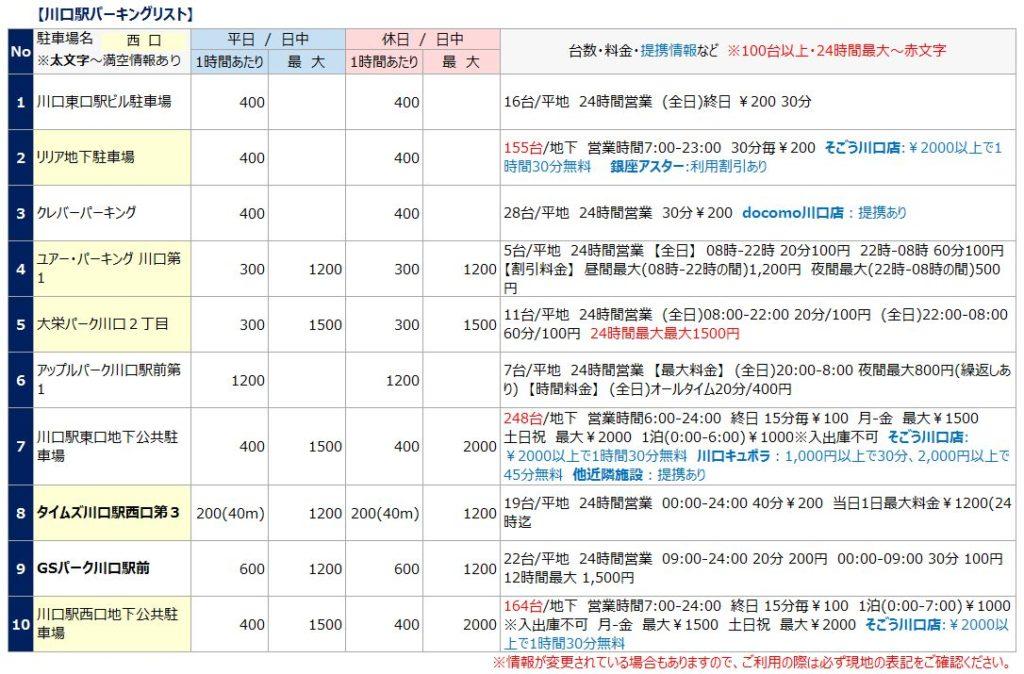川口駅の駐車場リスト1