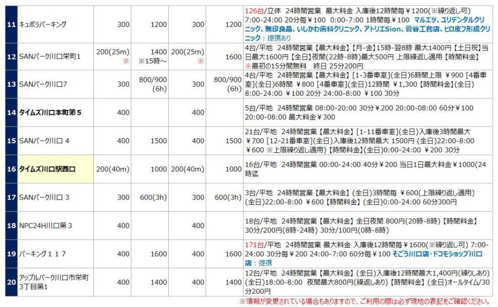 川口駅の駐車場リスト2