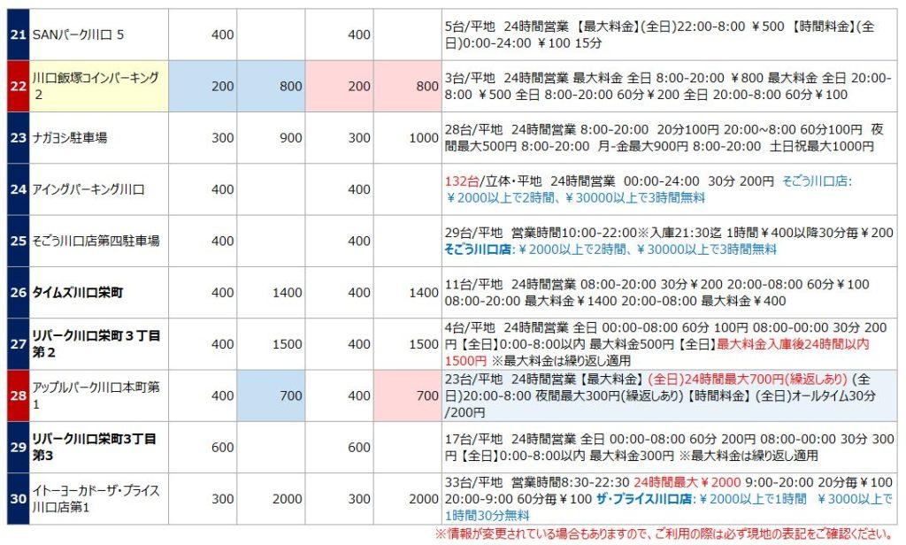 川口駅の駐車場リスト3