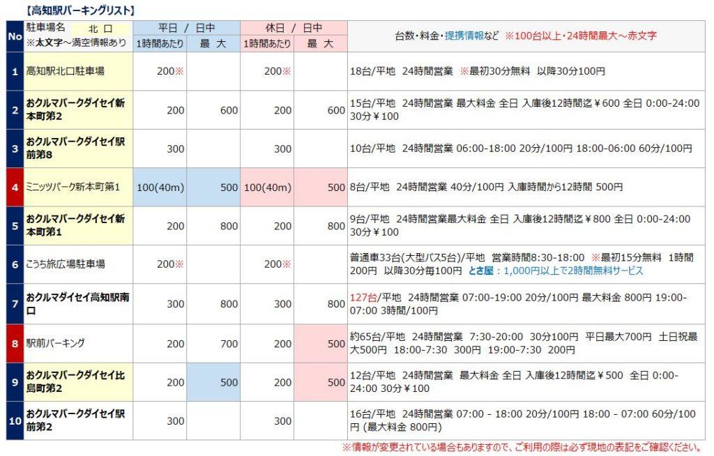 高知駅の駐車場リスト1