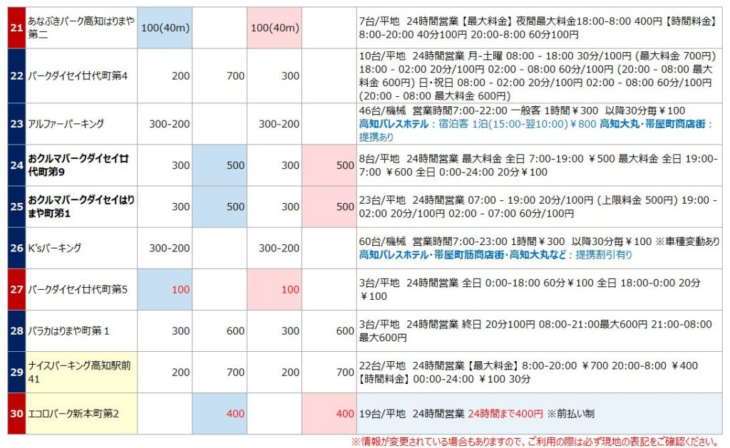 高知駅の駐車場リスト3