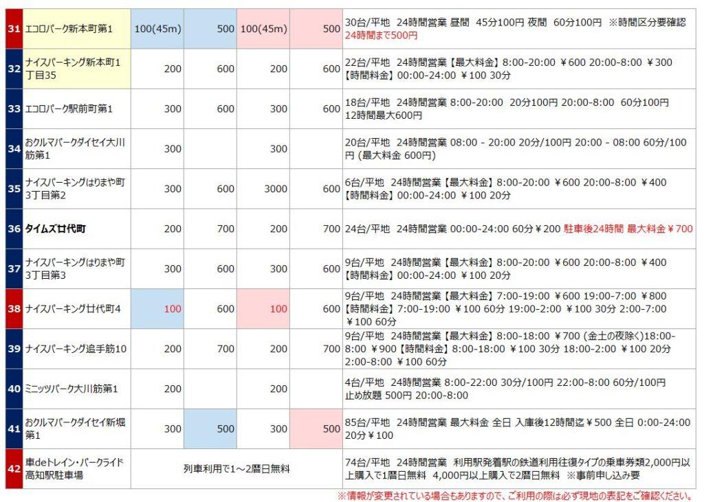 高知駅の駐車場リスト4
