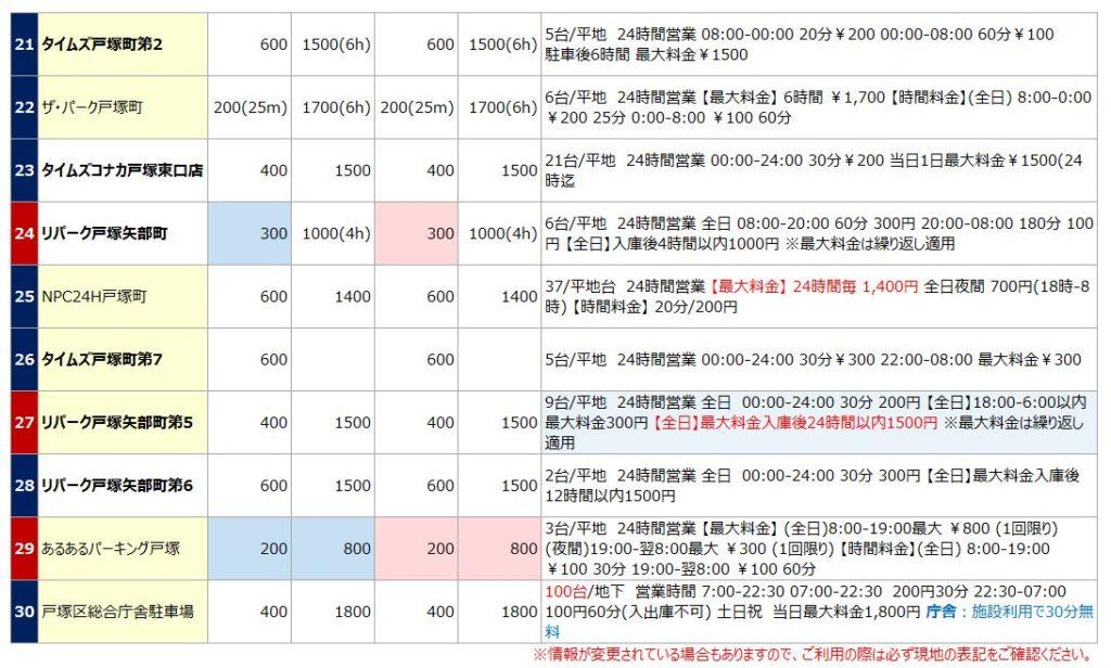 戸塚駅の駐車場リスト2